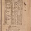 New York City directory, 1803/04