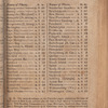 New York City directory, 1811/12