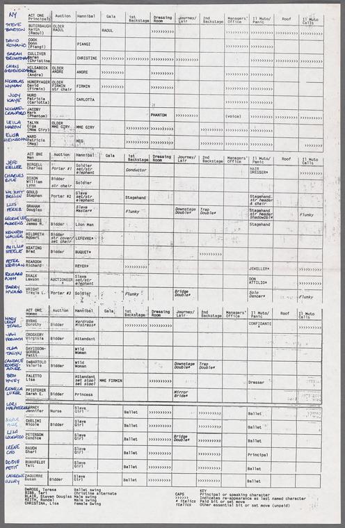 Grid format of an actor scene breakdown