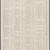 Roll call of the House of Representatives' vote on the Thirteenth Amendment to the US Constitution abolishing slavery