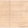 Account of sundrys delivered by the Board of War of Massachusetts to Samuel Jarvis for the Continental Army