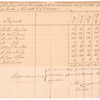 Account of clothing delivered to at Bennington to the Continental troops