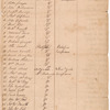 List of prisoners in the town of Boston