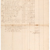 Account of notes issued and outstanding