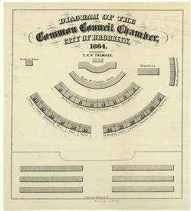 Diagram of the Common Council Chamber, City of Brooklyn, 1864.