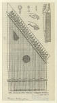 Mechanism of the ckánóon, or Egyptian dulcimer.