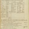 Account Book 1791-1803, entry May, 1803.
