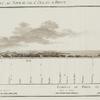 Paris à Tobolsk] ... avec les hauteurs par raport au niveau de l'ocean à Brest.