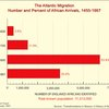 The Atlantic migration number and procent of African arrivals, 1450-1867